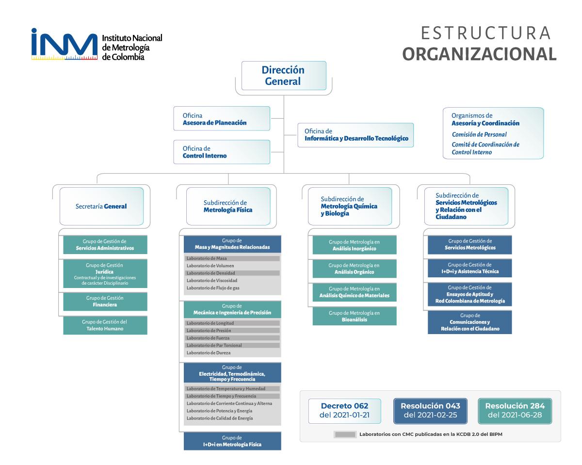 Estructura_INM_2021_WEB